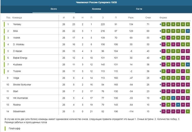 Статистика чемпионата России по хоккею с мячом